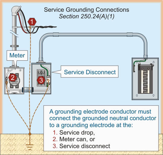 Grounding rod connection from meter box by  nspek the digital inspection software